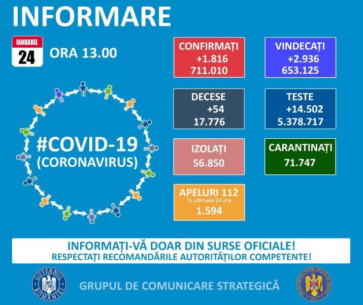 1816 noi cazuri Covid la nivelul României – 24 ianuarie