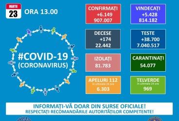 6149 noi cazuri Covid în România – 23 martie