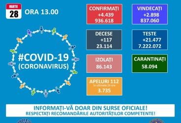 Valul 3 a adus 4.439 cazuri Covid în România – 28 martie 2021