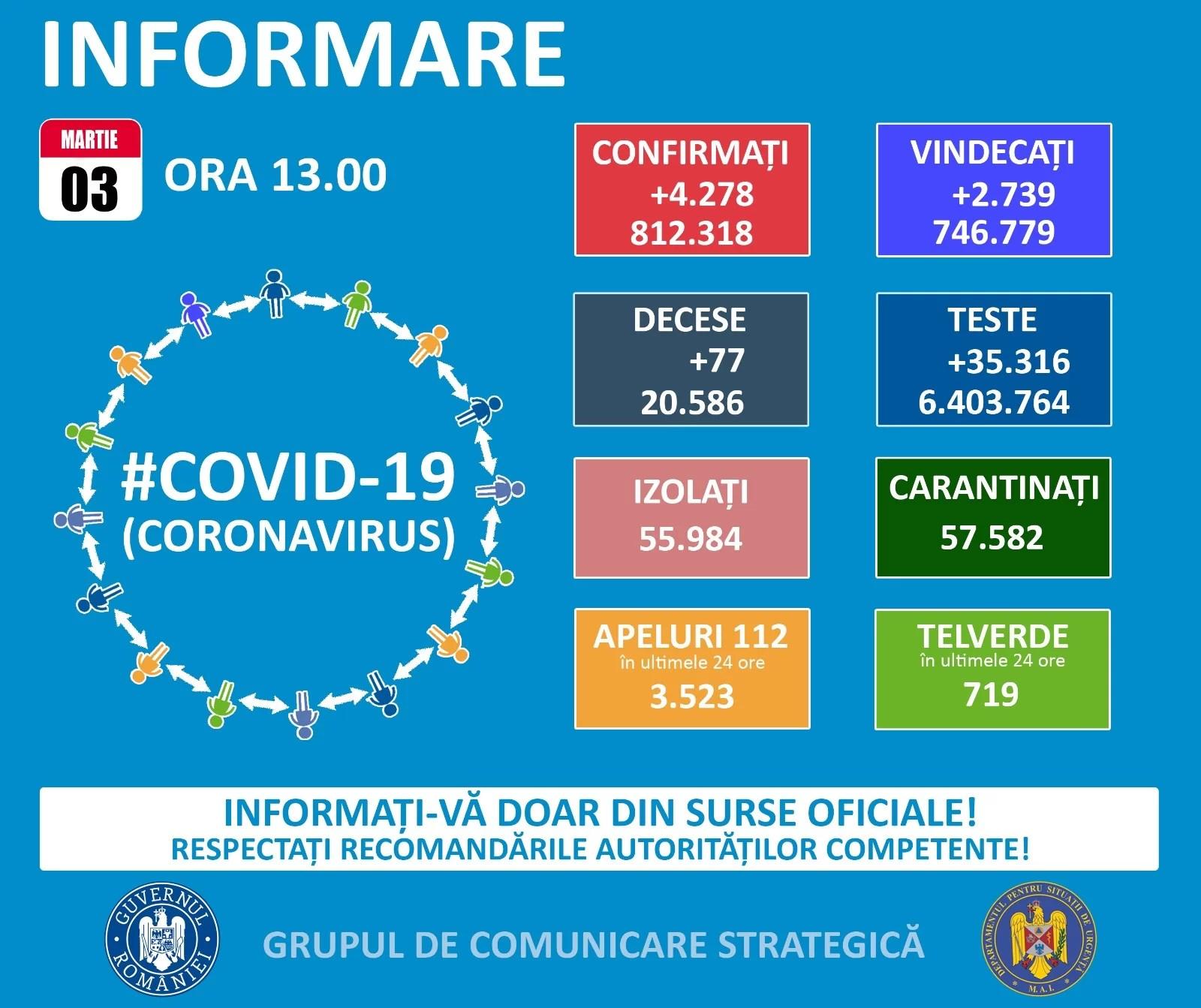 Încă un pas spre valul 3. Crește numărul de cazuri Covid în România – 3 martie 2021