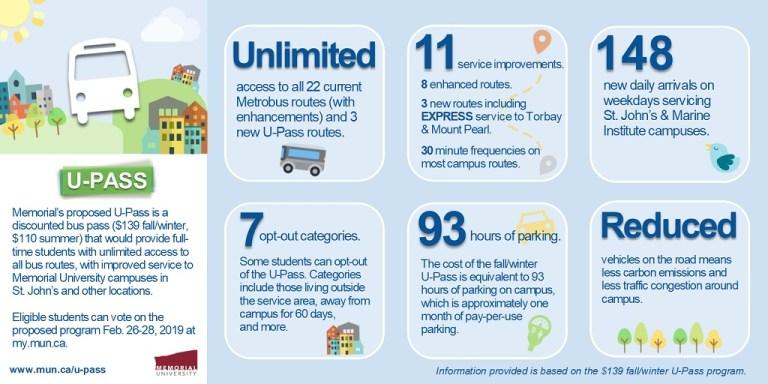 U-Pass info graphic