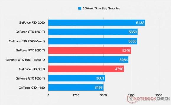 GeForce-RTX-3050-3DMarkTS