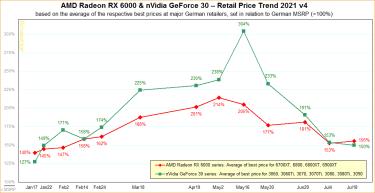GPU価格の下落は長く続かず。欧州・日本では横ばいから若干反発へ