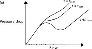 Fluid Flow, Valve Sizing, and Pressure Drop Calculations