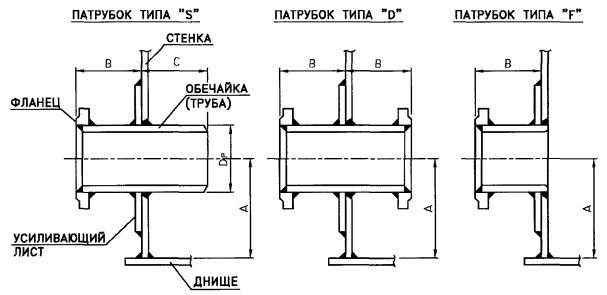 Конструктивные элементы резервуаров