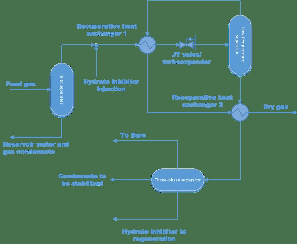 medium resolution of typical low temperature separation flow diagram