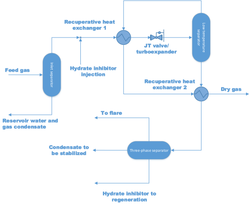 small resolution of typical low temperature separation flow diagram