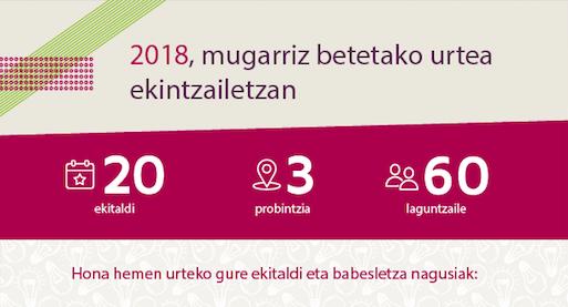 2018ko mugarriak