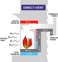 direct vent systems transfer the combustion fumes and pollutants outside the home via a chimney or an opening on the exterior of the  [ 1855 x 1852 Pixel ]
