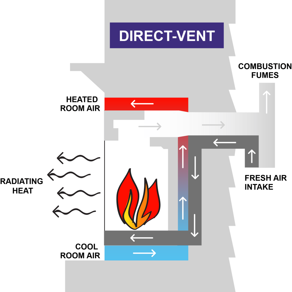 medium resolution of direct vent systems transfer the combustion fumes and pollutants outside the home via a chimney or an opening on the exterior of the