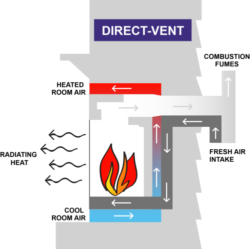small resolution of direct vent systems transfer the combustion fumes and pollutants outside the home via a chimney or an opening on the exterior of the