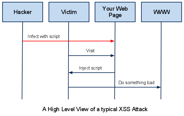 xss  - xss1 - What is XSS (Cross Site Scripting) ?