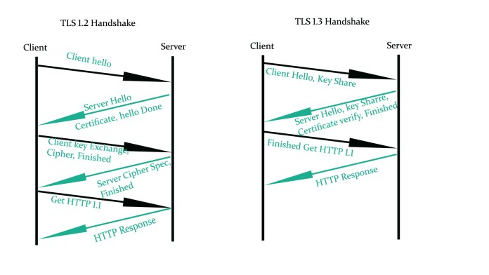 TLS 1.3 approved