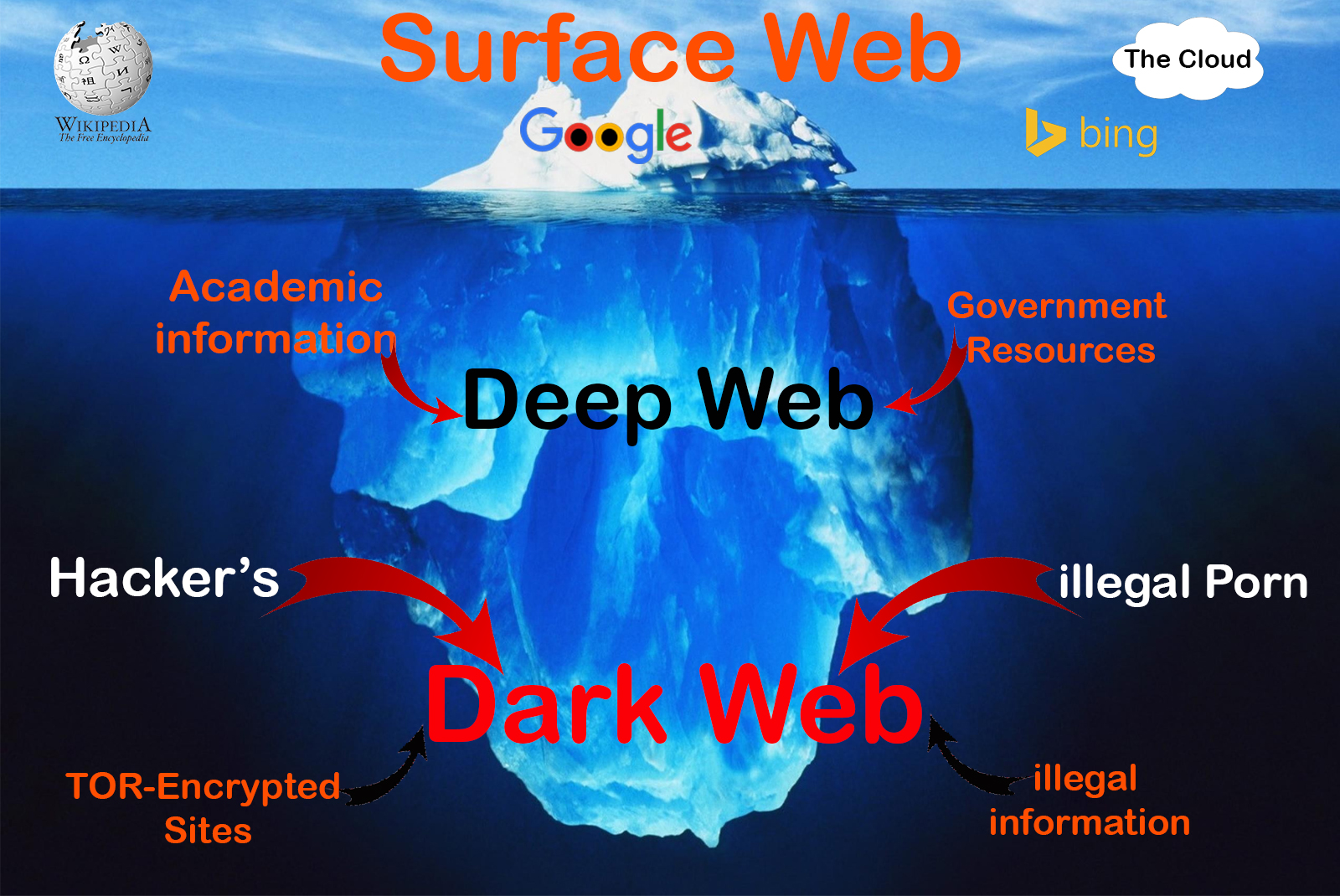 How to access deep web anonymously and know its secretive deep web ccuart