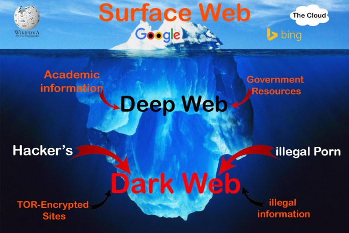 Deep web  - The Deep Web - How To Access Deep Web Anonymously and know its Secretive