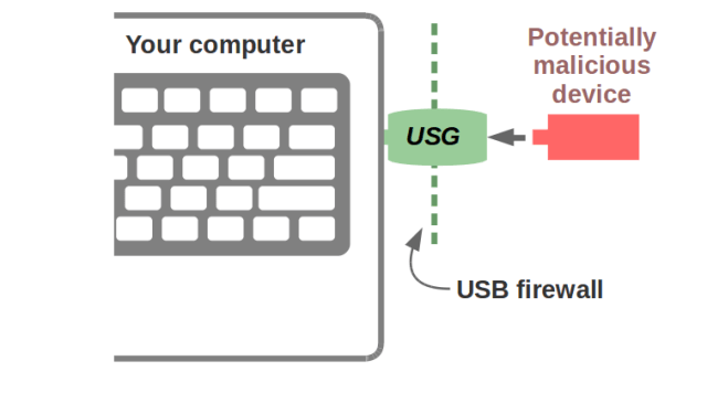 Hardware Firewall for your USB ports