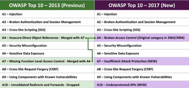 OWSAP TOP 10 - 2017