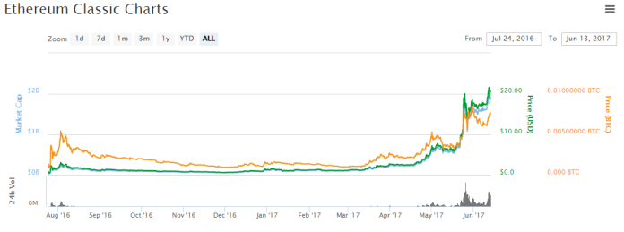 Most Valuable Cryptocurrencies Other Than Bitcoins  - Ethereum classic - Most Valuable Cryptocurrencies Other Than Bitcoins