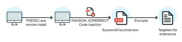 Fileless SOREBRECT Discovered with Code Injection Capability