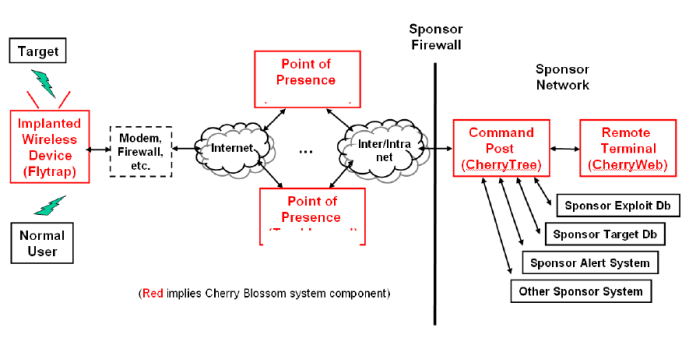 CIA Hacking Tool Cherry Blossom Compromise Wireless Network Devices