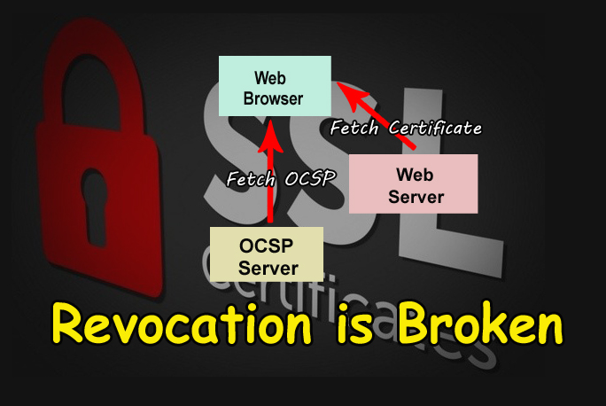 SSL/TLS Certificate Revocation is Broken  - Revocation GBHackers - SSL/TLS Certificate Revocation is Broken Need More Reliable Mechanism