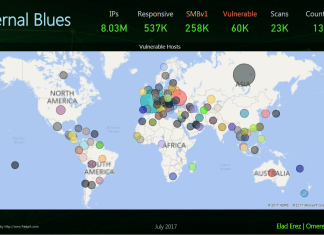 Still More than 50,000 hosts are vulnerable to ETERNAL BLUE Exploit