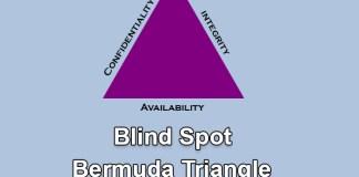 (CIA) triangle