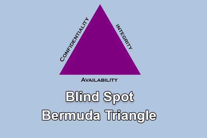 CIA triangle