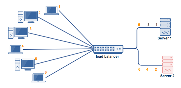 - least connections algorithm solves this - Load Balancer-Reverse Proxy Reconnaissance On Target Domain