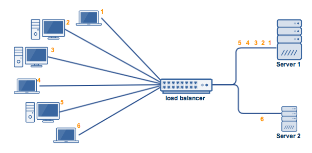 - weighted round robin - Load Balancer-Reverse Proxy Reconnaissance On Target Domain