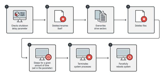 KillDisk   - killdisk 1 - Self-Destructive KillDisk Malware Overwrites then Deletes files