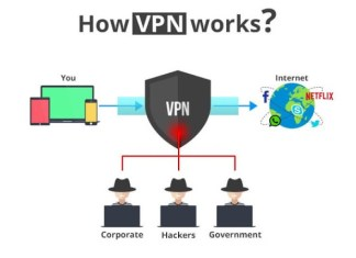 Virtual private network