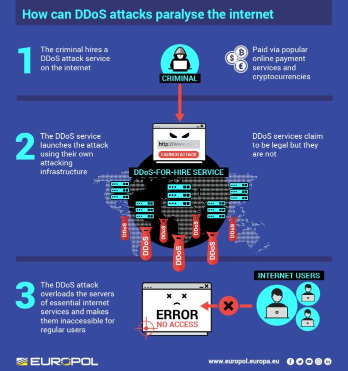 - DD - Operation Power OFF – DDoS Attack Selling Market Place Taken Down