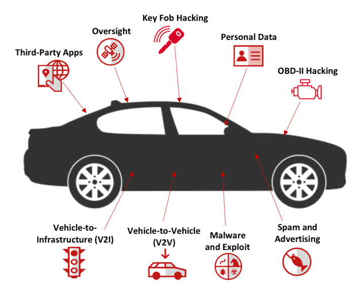Modern Cars  - Modern car - Modern Cars are Vulnerable to Hacking and Malware Attack