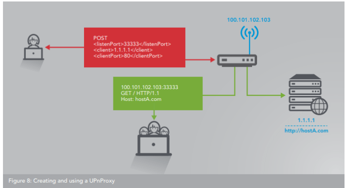 UPnP  - Router 2 - Over 65,000 Vulnerable Routers Abused by Multi-purpose Botnet
