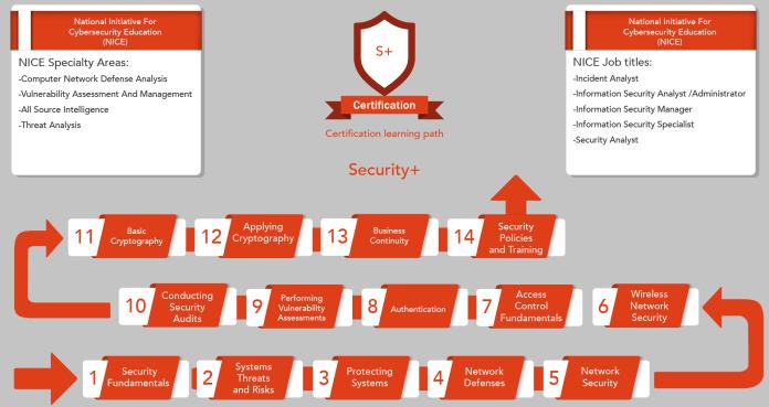 Comptia security+ certification  - Security Learning Path 01 1 - CompTIA Security+ Certification Training Online