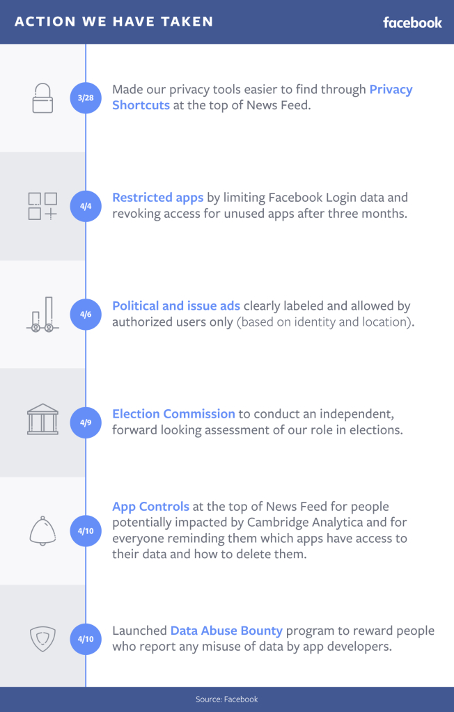 Data Abuse Bounty  - final action we have taken infographic - Facebook Launches Data Abuse Bounty Rewards Up to $40,000