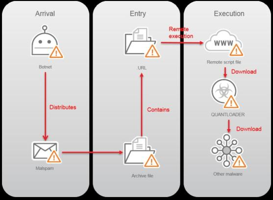 "- necurs - Spam Botnet ""Necurs"" Silently Evade the Malware Detection Intelligence"