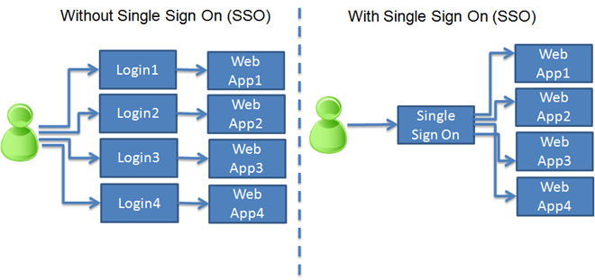 sso  - sso - Single Sign on Solution to Protect Your Company Data Security