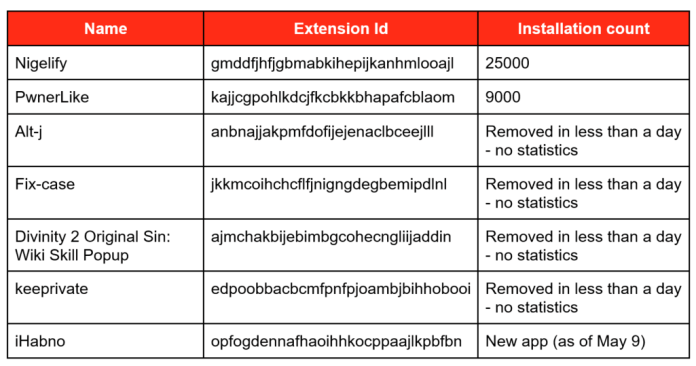 malware campaign  - known extensions - 100,000 Users infected With the Password Stealing Malware Campaign