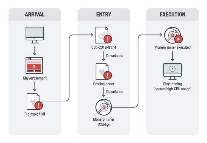 - CVE 2018 8174 monero miner 1 - Internet Explorer (IE) RCE Flaw in Rig Exploit Kit to Hack Windows PC