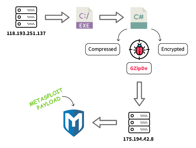 - gzipde metasploit targeted attacks - A Sophisticated Malware Attack using Metasploit Backdoor
