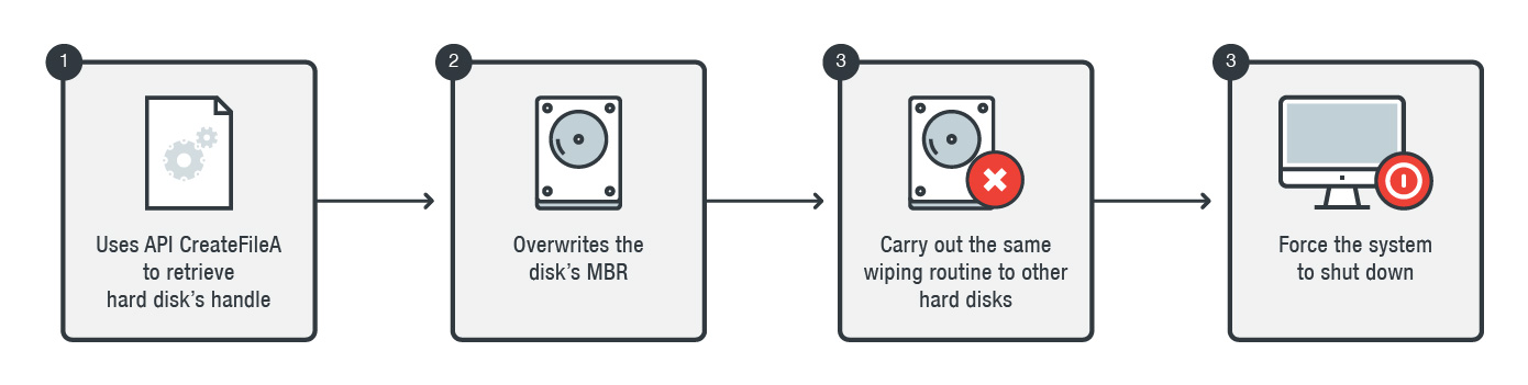 KillDisk MBR-wiping Malware to Attack Bank's SWIFT Network
