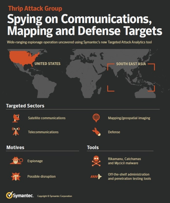Thrip Hacker Group  - thrip infographic 810x - Chinese Thrip Hacker Group Targets Satellite and Defense Companies