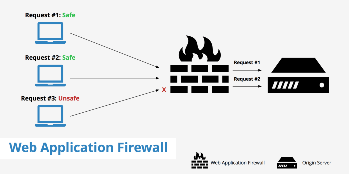 - web application firewall - Protect Your Enterprise Network k with Strong Web Application Firewall