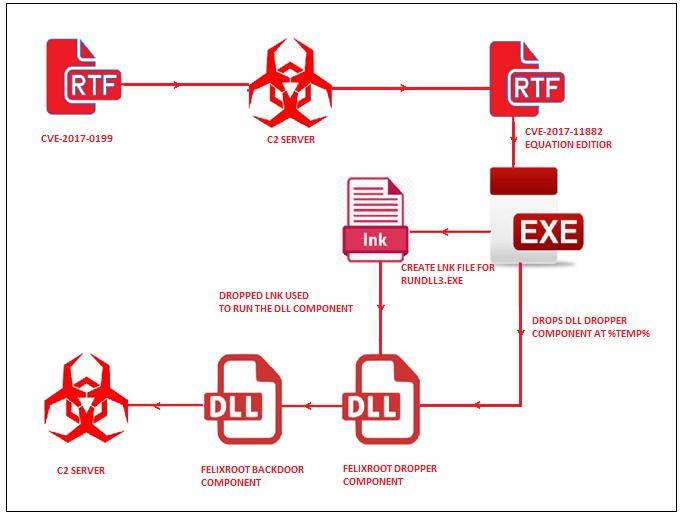 - drop - Hackers Distributing FELIXROOT Backdoor using Microsoft Office Vulnerabilities