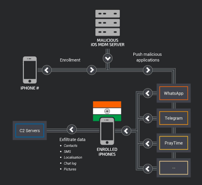 - image6 - Advanced Mobile Malware Attack Against iPhones in India