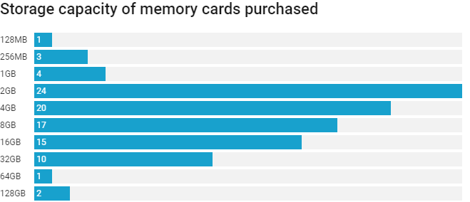 Memory card's  - new - 65% Second-Hand Memory card's Still have the Previous Owners Personal Data
