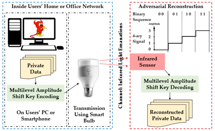 smart lights  - 1808 - New Research Shows Smart Light Can Be Used To Steal User's Data