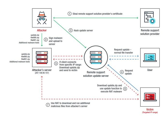 Operation Red Signature  - operation red signature 1 - Operation Red Signature Deliver's Malware to Targeting Organizations